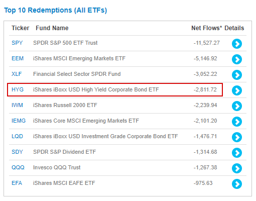 High yield ETFs top list of investor outflows
