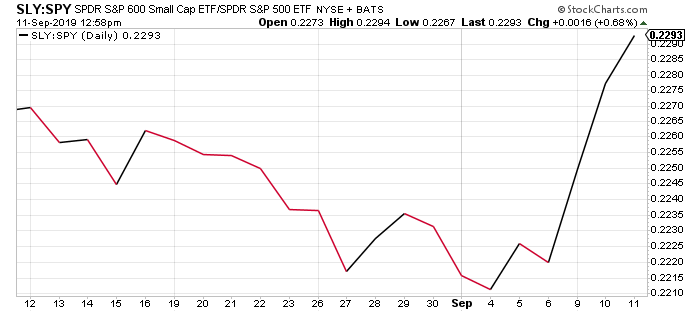 Small cap ETFs vs large cap over the last 30 days