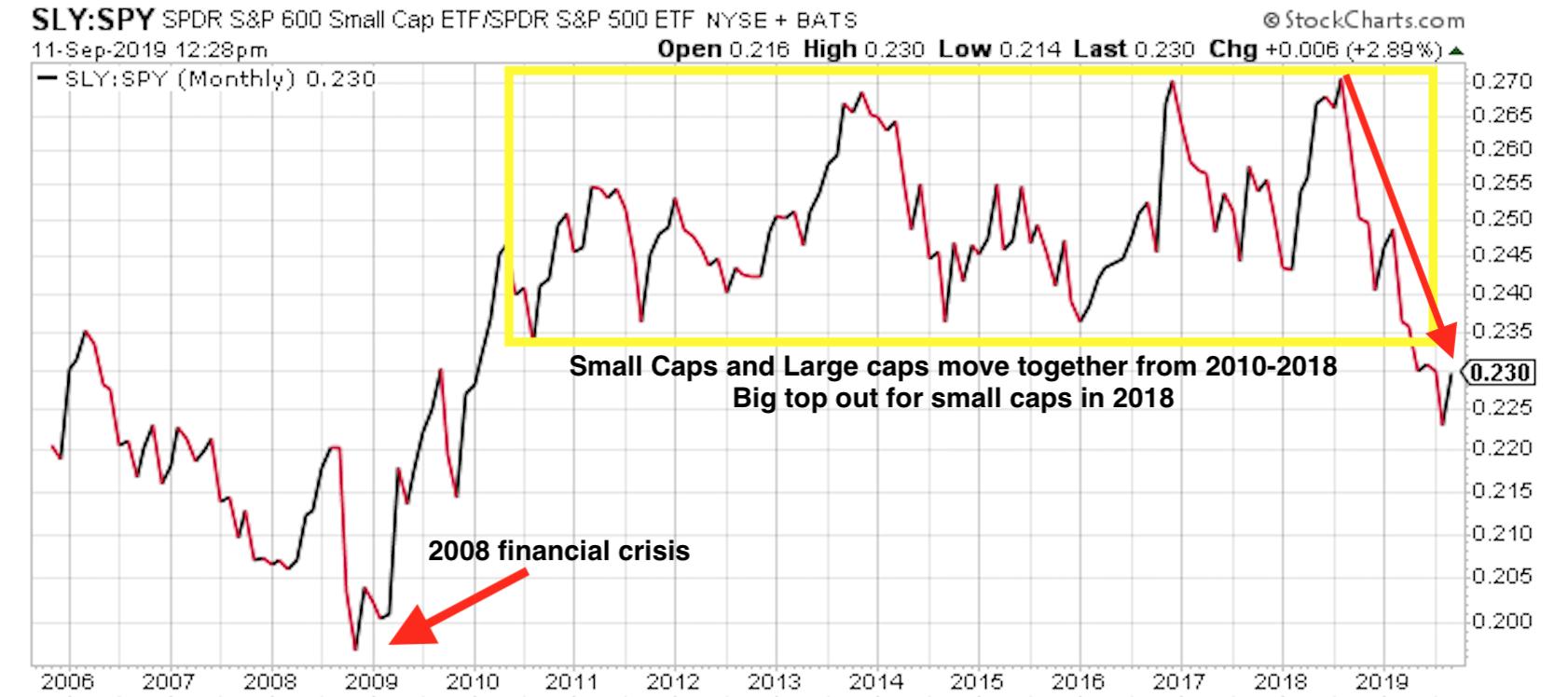 Small cap ETFs vs large cap over the last 13 years