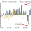 Chart showing investor flows