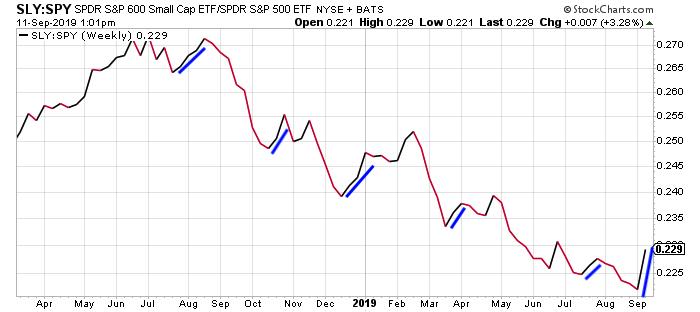 Small cap ETFs vs large caps over the last 18 months