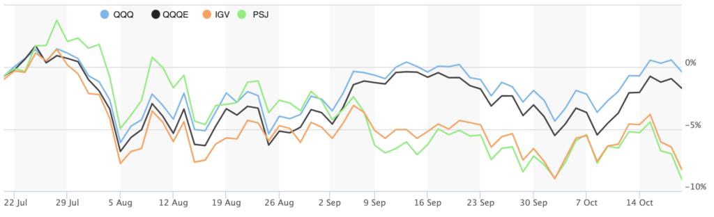 QQQ vs growth stocks