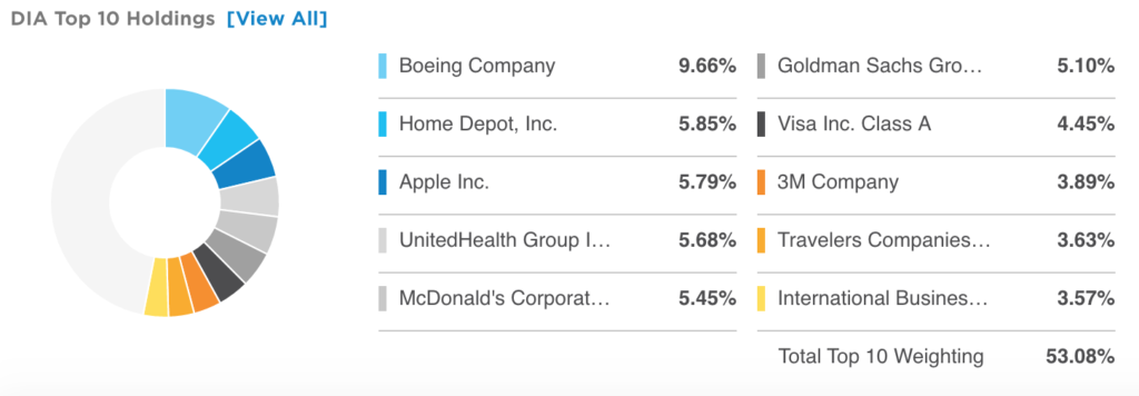 Dow top holdings