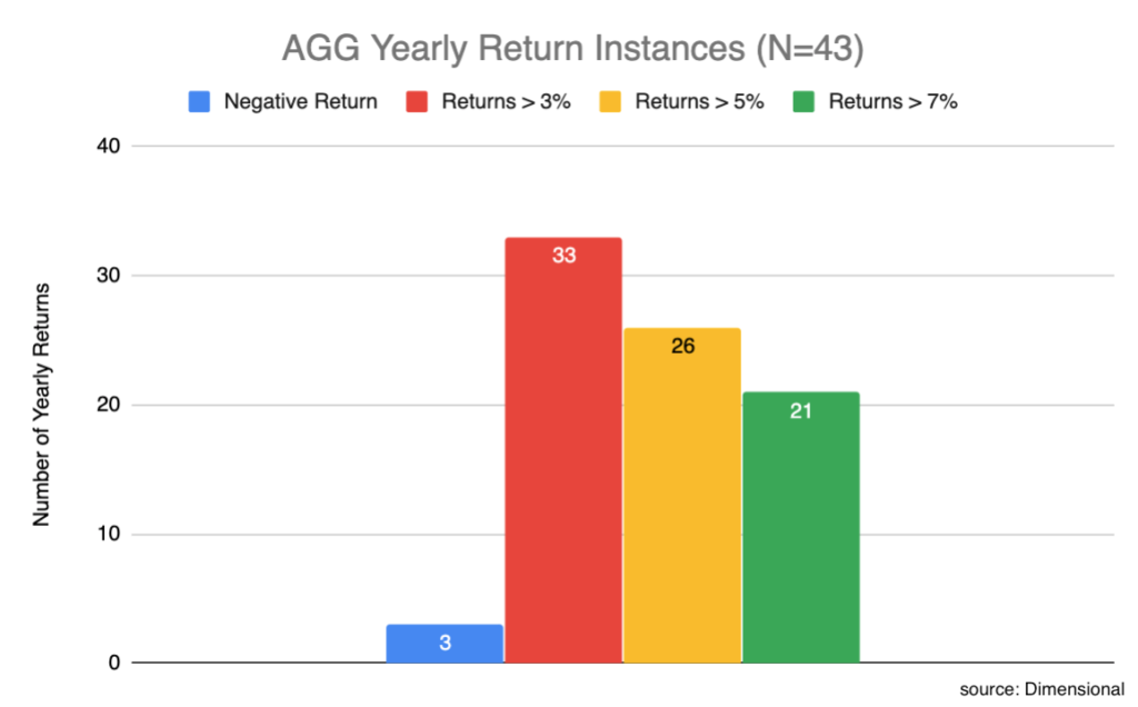safe bond ETF AGG yearly return instances