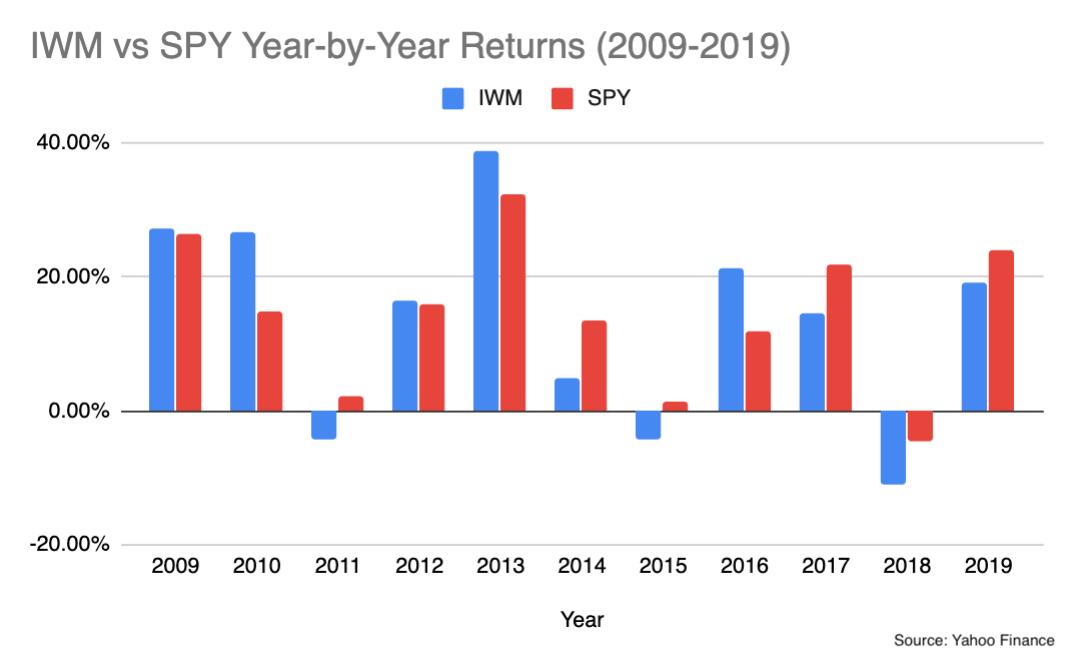 IWM vs SPY 2009-2019