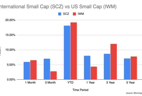 International small cap vs US small cap