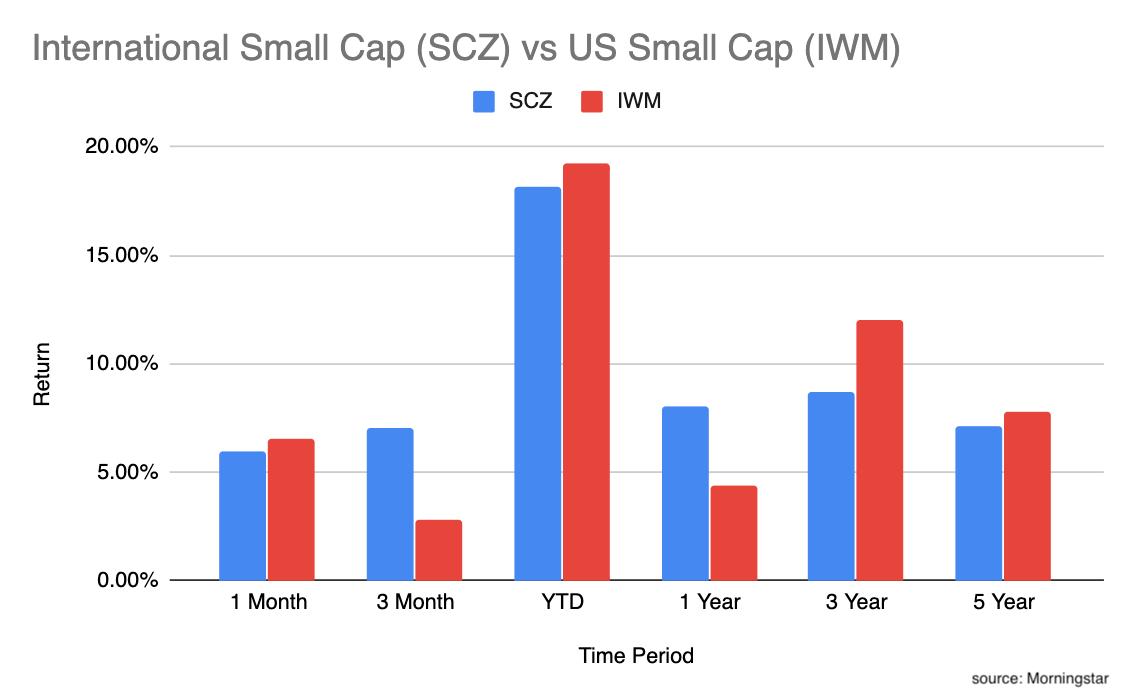 International small cap vs US small cap