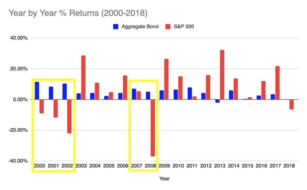 safe bond ETF AGG vs SPY 2008