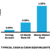 cash replacement strategies in a low interest rate environment