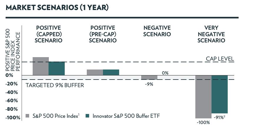 BJAN buffered ETF info from Innovator