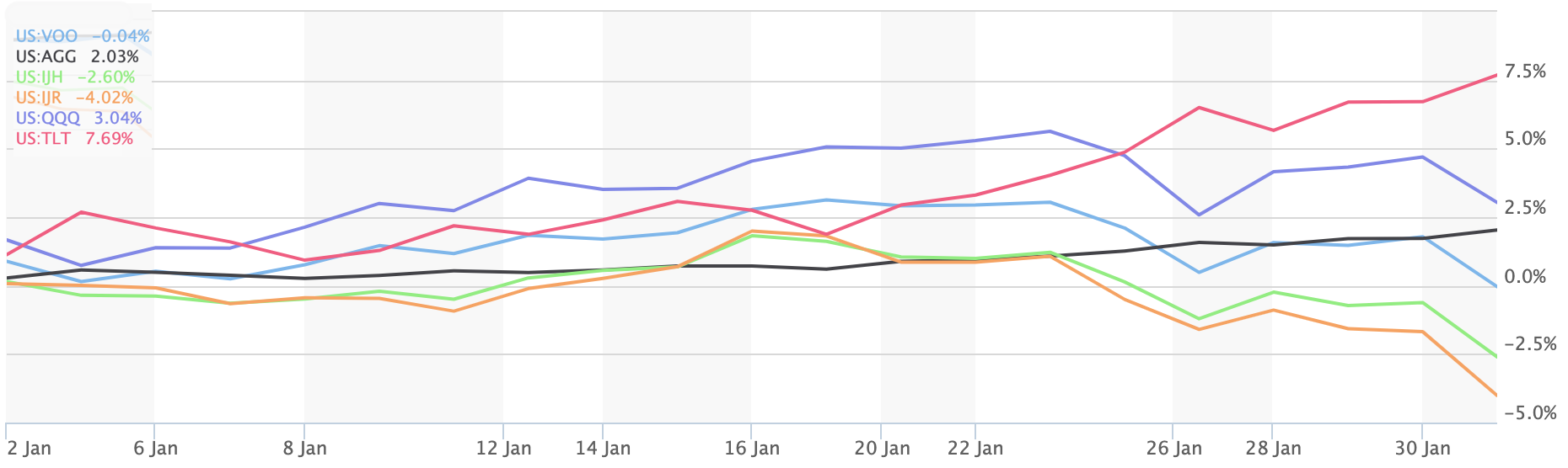 The S&P 500 (VOO) vs other popular index ETFs