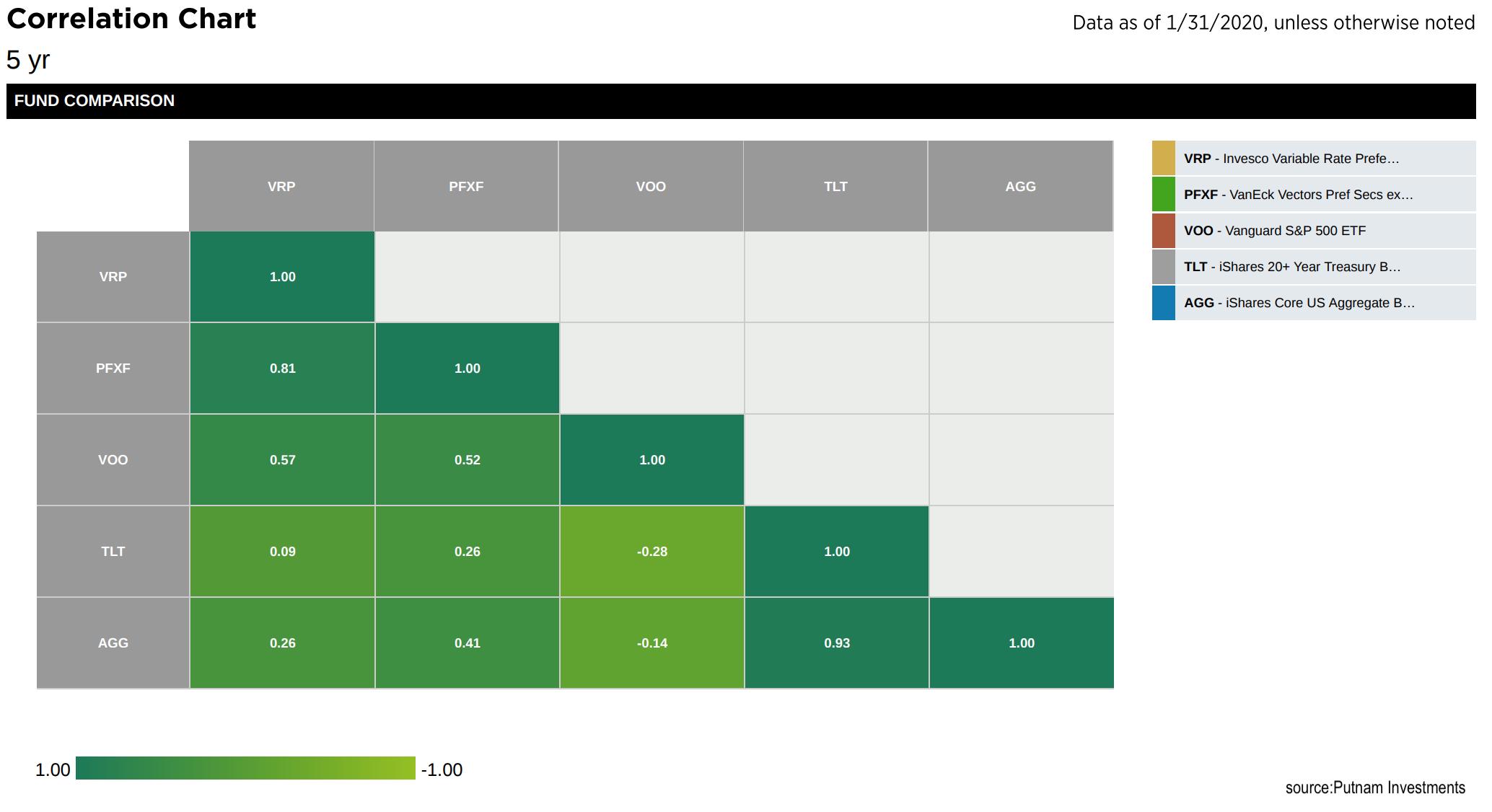 preferred stock ETF correlation to S&P 500