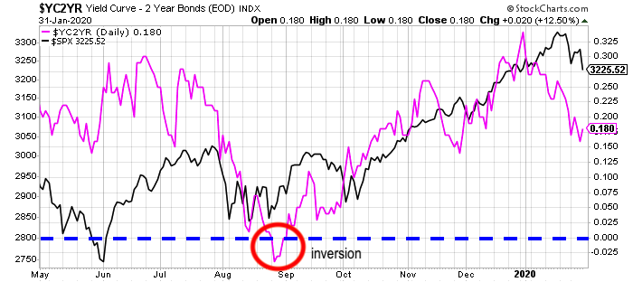 The S&P 500 vs yield curve