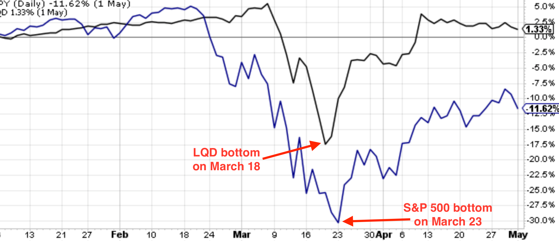 LQD bottom March 2020