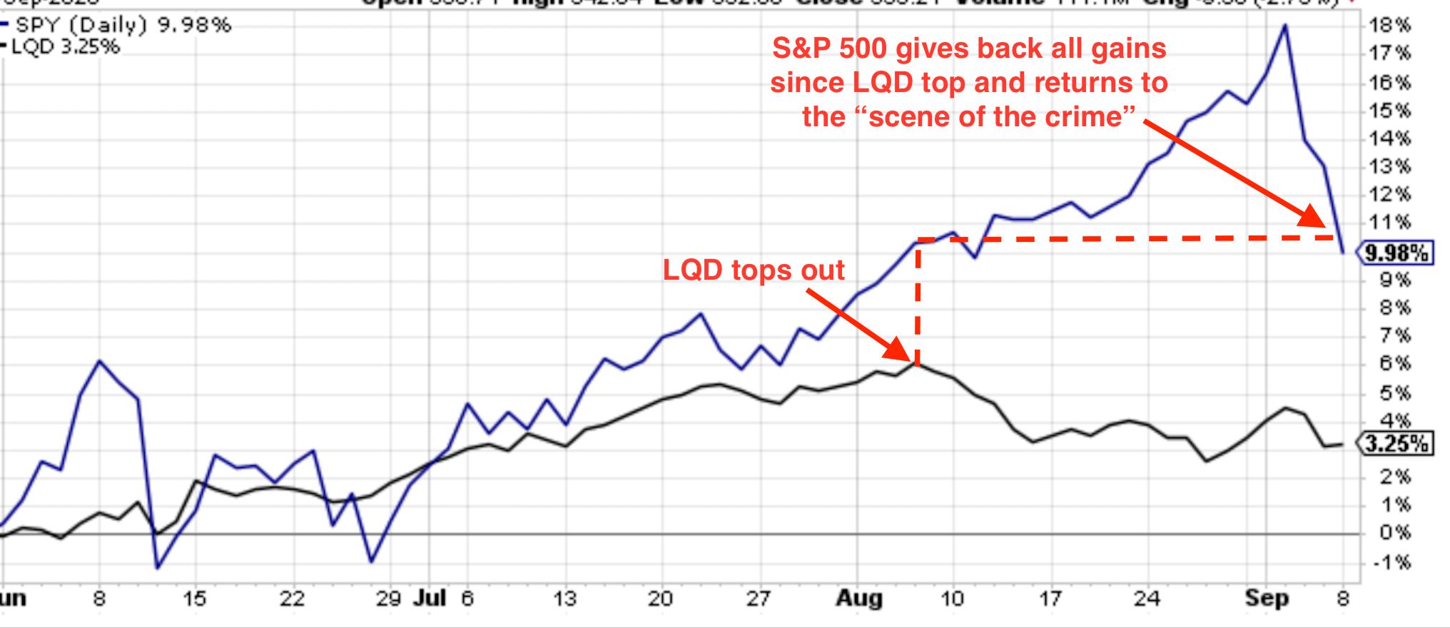 LQD vs SPY August 2020