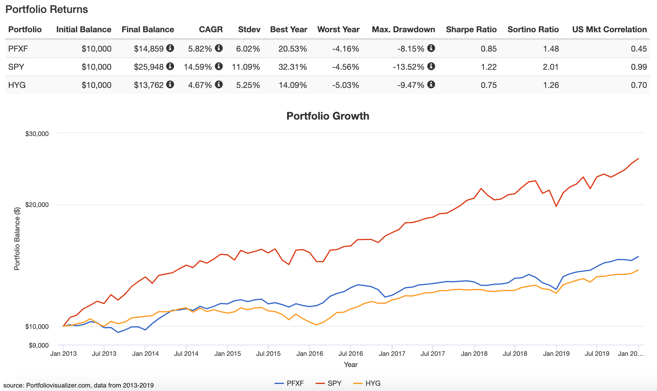 The PFXF ETF compared to HYG & SPY since 2013