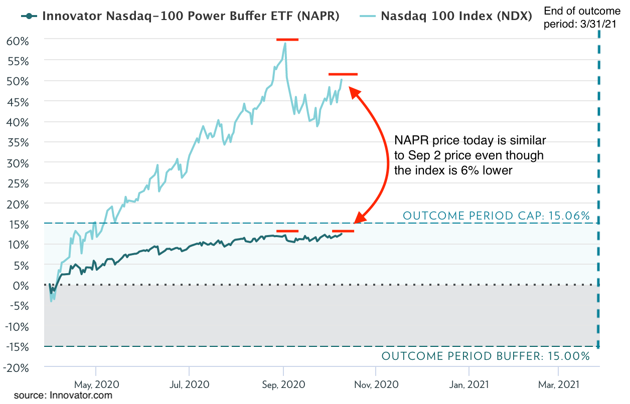 Buffered ETF NAPR's price is nearly the same today even though the index is 6% lower