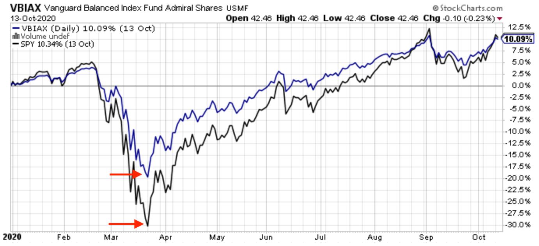 A diversified portfolio, VBIAX versus SPY in 2020