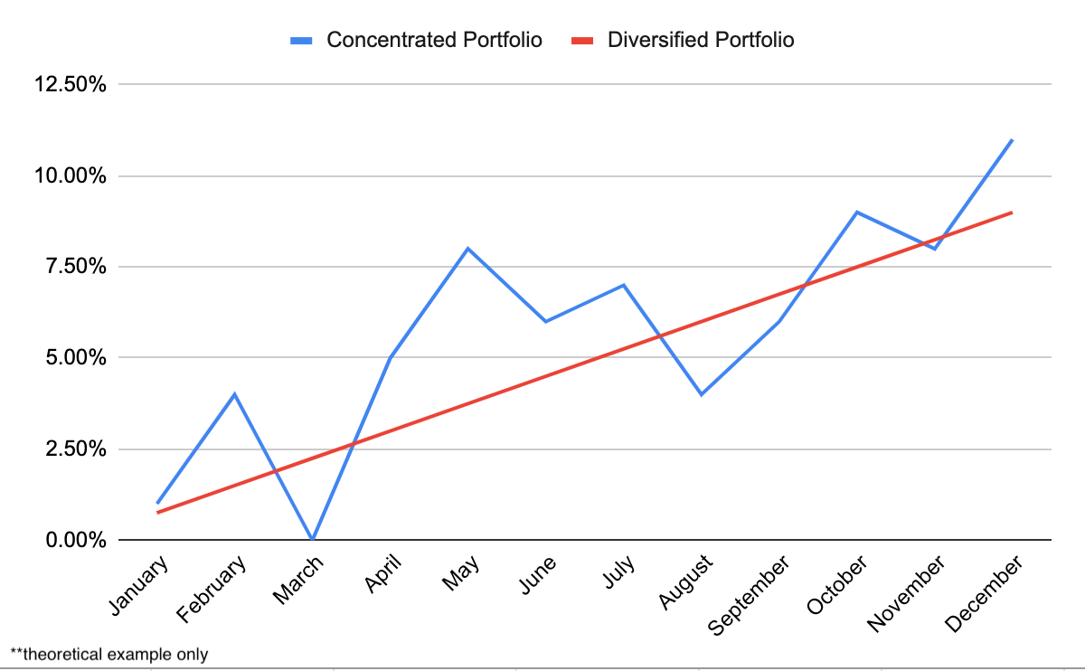 A diversified portfolio versus a concentrated one.