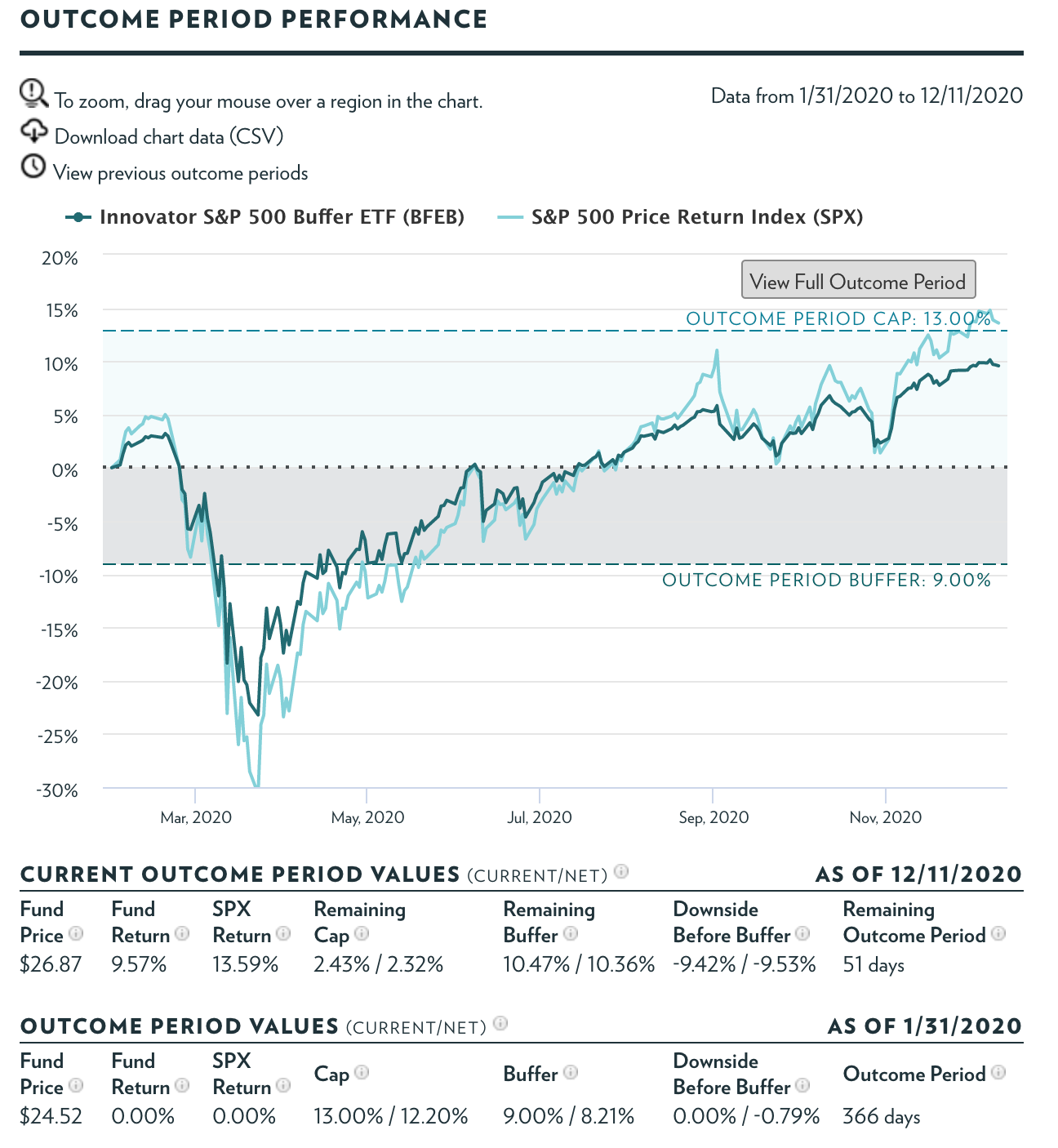 Buffered ETFs can provide cash replacement trades right now