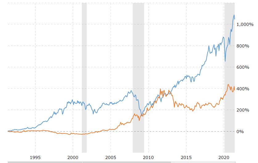 Gold vs S& 500 Performance Chart